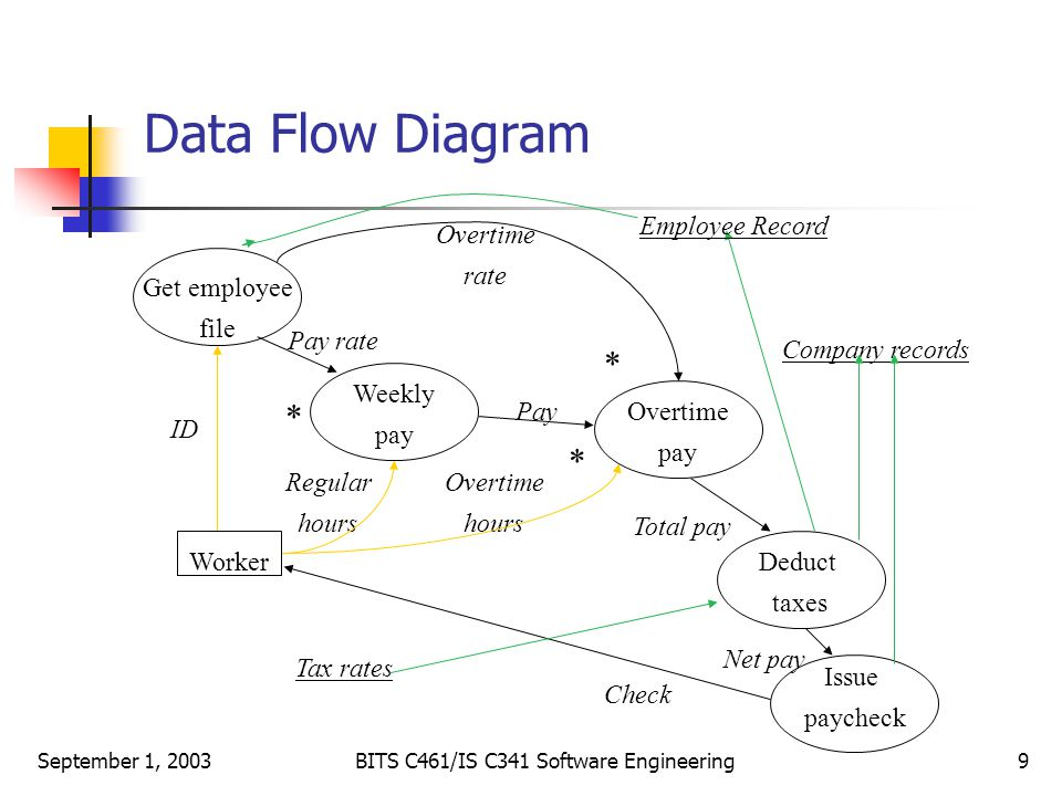 8 requirements - Software Engineering Data Flow Diagram